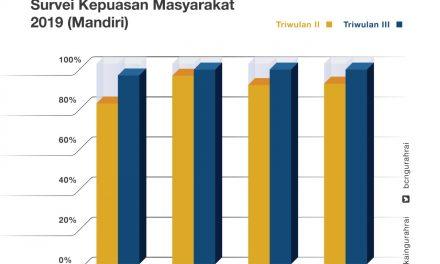 Survei Kepuasan Masyarakat Terhadap Pelayanan Bea dan Cukai Ngurah Rai