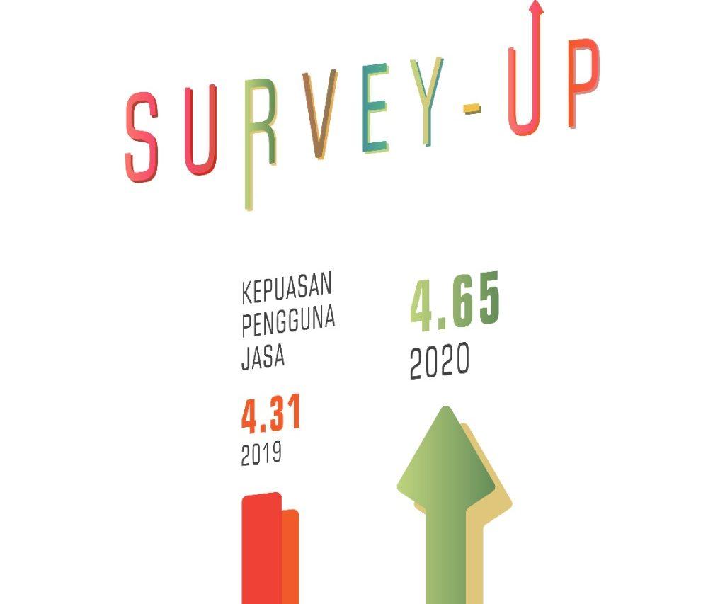 4,65 dari skala 5,00 dengan kategori 'Sangat Puas', HasilSurvei Kepuasan Pengguna Jasa Tahun 2020